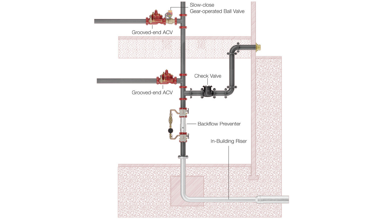 Exceptional Fire Protection Sprinkler Systems Watts