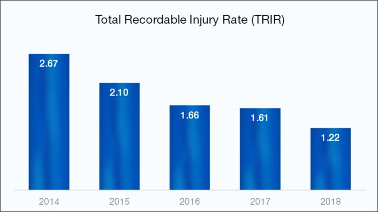Total Recordable Injury Rate Per 200000 hours worked: 2014 = 2.67, 2015 = 2.10, 2016 = 1.66, 2017 = 1.61, 2018 = 1.22